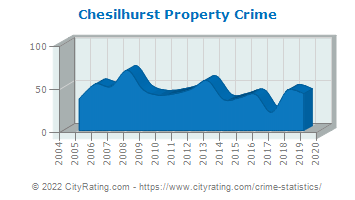 Chesilhurst Property Crime