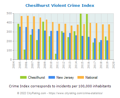 Chesilhurst Violent Crime vs. State and National Per Capita