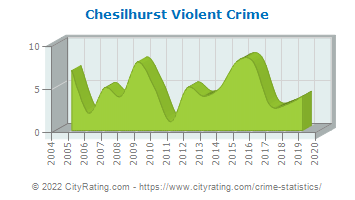 Chesilhurst Violent Crime