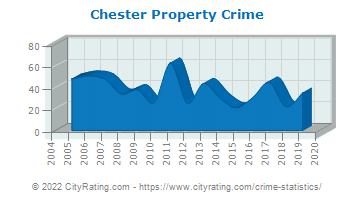 Chester Township Property Crime