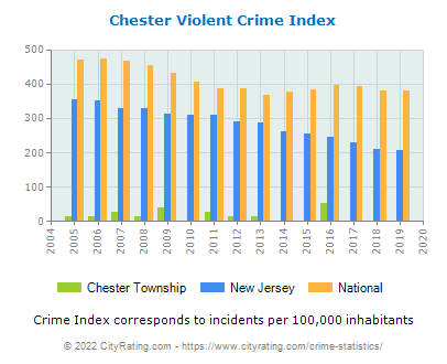 Chester Township Violent Crime vs. State and National Per Capita