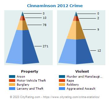 Cinnaminson Township Crime Statistics New Jersey Nj