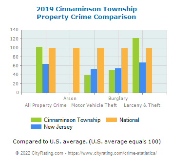 Cinnaminson Township Property Crime vs. State and National Comparison