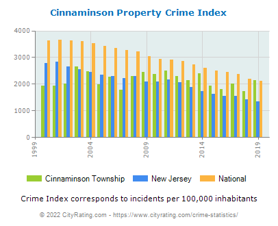 Cinnaminson Township Property Crime vs. State and National Per Capita