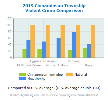 Cinnaminson Township Violent Crime vs. State and National Comparison