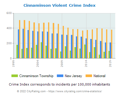 Cinnaminson Township Violent Crime vs. State and National Per Capita