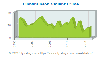 Cinnaminson Township Violent Crime