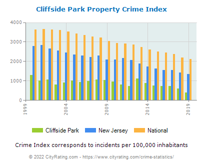 Cliffside Park Property Crime vs. State and National Per Capita