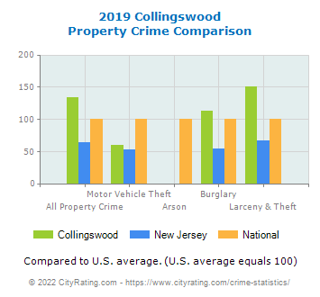 Collingswood Property Crime vs. State and National Comparison