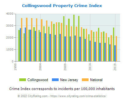 Collingswood Property Crime vs. State and National Per Capita