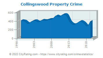 Collingswood Property Crime