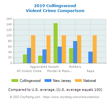Collingswood Violent Crime vs. State and National Comparison