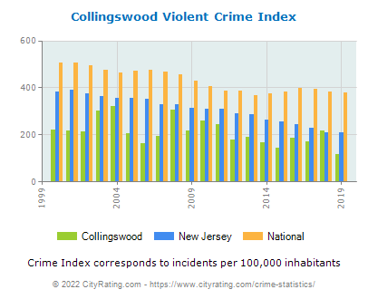 Collingswood Violent Crime vs. State and National Per Capita
