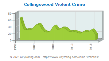 Collingswood Violent Crime