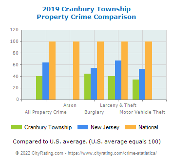 Cranbury Township Property Crime vs. State and National Comparison