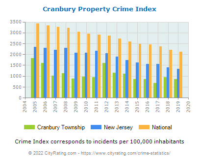 Cranbury Township Property Crime vs. State and National Per Capita