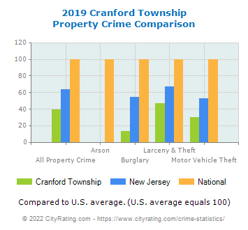Cranford Township Property Crime vs. State and National Comparison