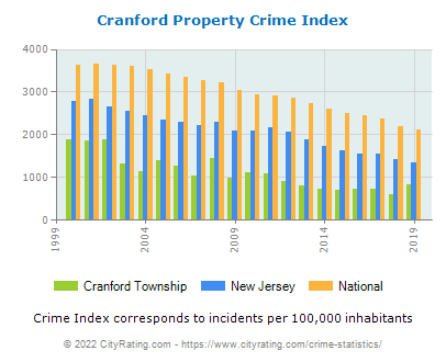 Cranford Township Property Crime vs. State and National Per Capita
