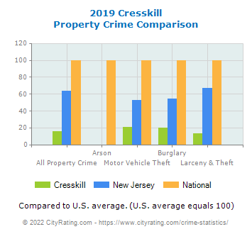 Cresskill Property Crime vs. State and National Comparison