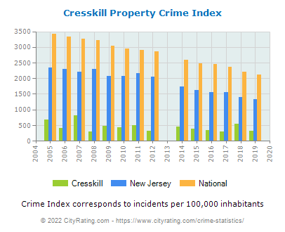 Cresskill Property Crime vs. State and National Per Capita