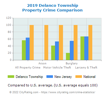 Delanco Township Property Crime vs. State and National Comparison