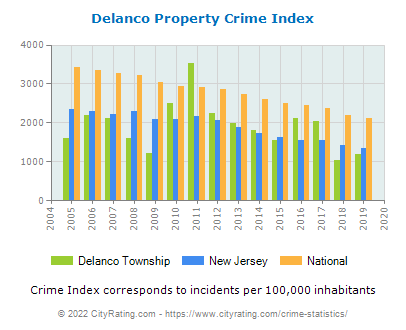 Delanco Township Property Crime vs. State and National Per Capita