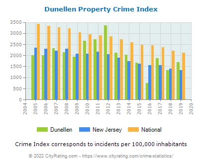 Dunellen Property Crime vs. State and National Per Capita