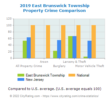 East Brunswick Township Property Crime vs. State and National Comparison