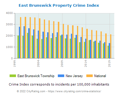 East Brunswick Township Property Crime vs. State and National Per Capita