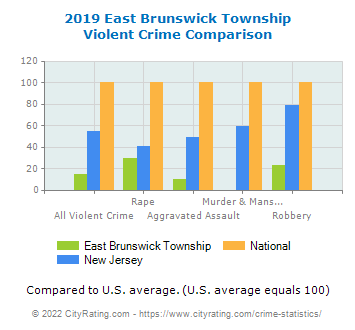 East Brunswick Township Violent Crime vs. State and National Comparison