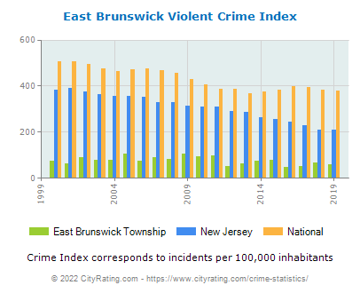 East Brunswick Township Violent Crime vs. State and National Per Capita