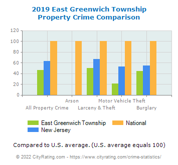East Greenwich Township Property Crime vs. State and National Comparison