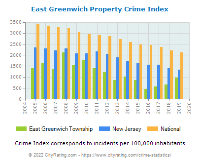 East Greenwich Township Property Crime vs. State and National Per Capita