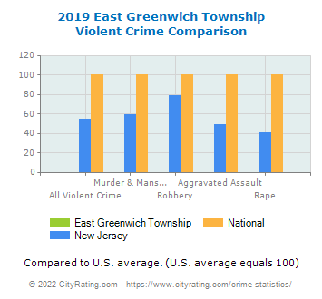 East Greenwich Township Violent Crime vs. State and National Comparison