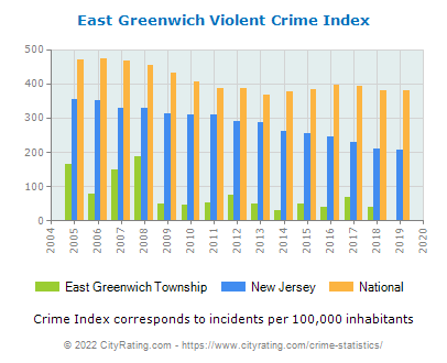 East Greenwich Township Violent Crime vs. State and National Per Capita
