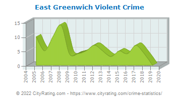 East Greenwich Township Violent Crime