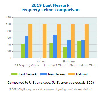 East Newark Property Crime vs. State and National Comparison