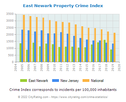 East Newark Property Crime vs. State and National Per Capita