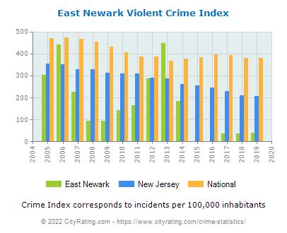 East Newark Violent Crime vs. State and National Per Capita