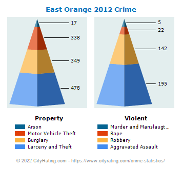 East Orange Crime 2012