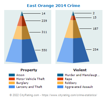 East Orange Crime 2014