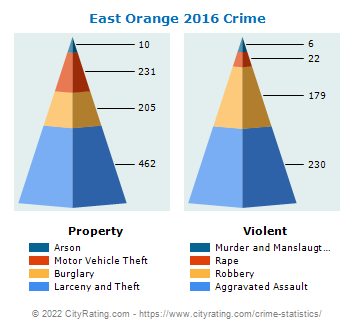 East Orange Crime 2016