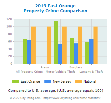 East Orange Property Crime vs. State and National Comparison