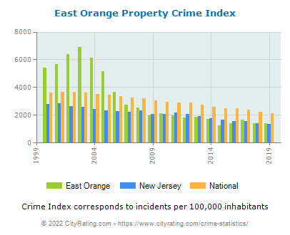 East Orange Property Crime vs. State and National Per Capita