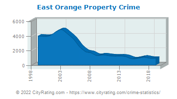 East Orange Property Crime