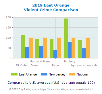 East Orange Violent Crime vs. State and National Comparison