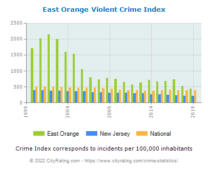 East Orange Violent Crime vs. State and National Per Capita