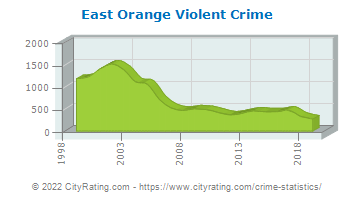East Orange Violent Crime