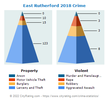 East Rutherford Crime 2018