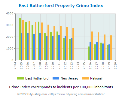 East Rutherford Property Crime vs. State and National Per Capita